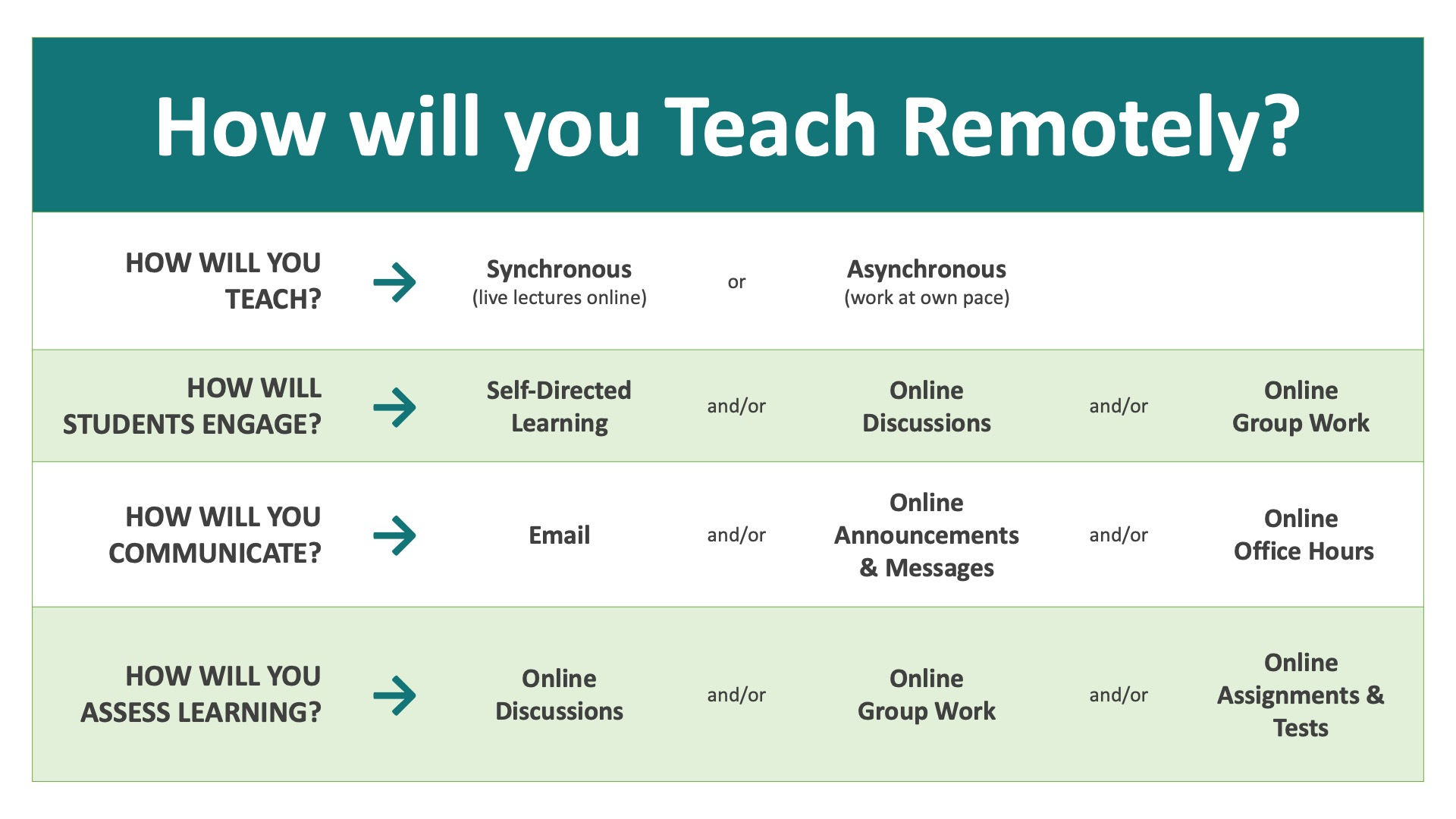 A matrix with comparisons of considerations for teaching remotely