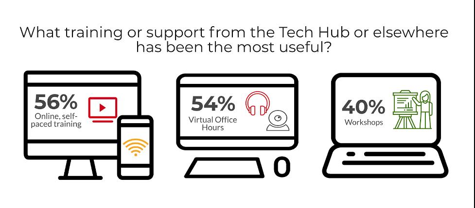 56 % said online, self-paced training; 54% said virtual office hours; 40% said virtual office hours