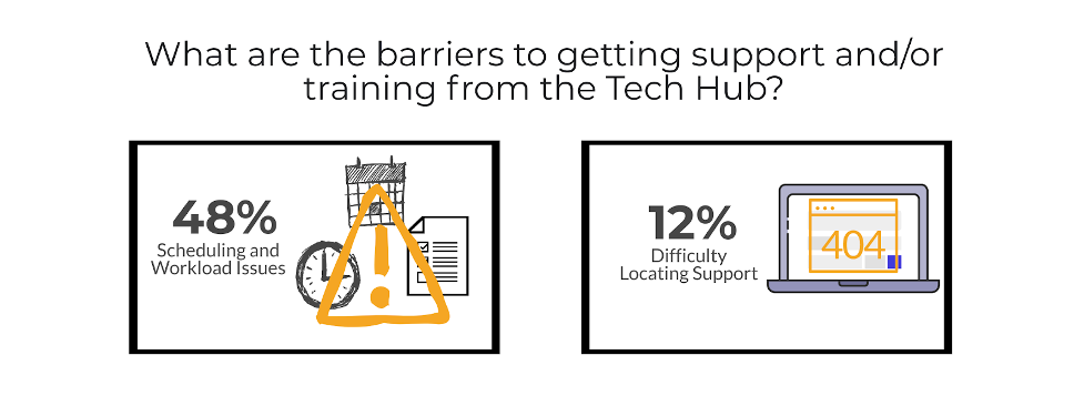 48% said scheduling and workload issues and 12% said difficulty locating support