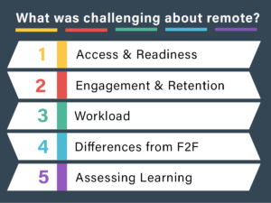 What was challenging about remote? 1 Access and Readiness; 2 Engagement and Retention; 3 Workload; 4 Differences from F2F; 5 Assessing Learning.