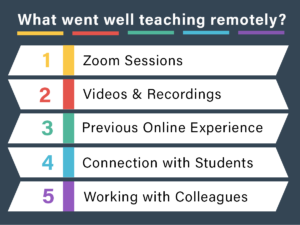 What went well teaching remotely? 1 Zoom Sessions; 2 Videos and Recordings; 3 Previous Online Experience; 4 Connection with Students; 5 Working with Colleagues.